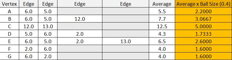 Blender Soft Body Sef Collision Average